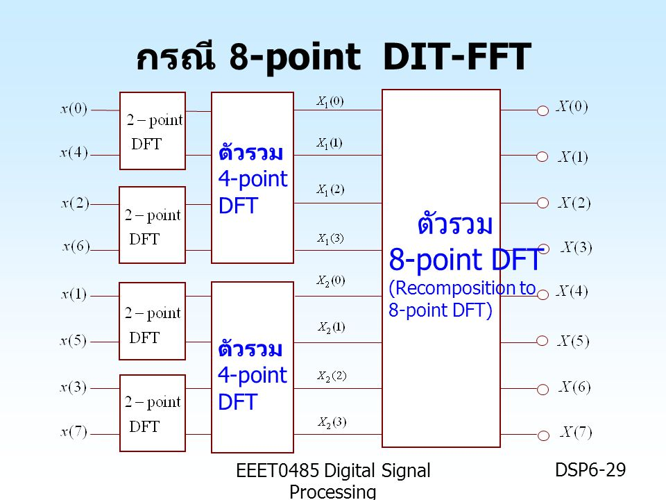 EEET0485 Digital Signal Processing DSP6-29 กรณี 8-point DIT-FFT ตัวรวม 8-point DFT (Recomposition to 8-point DFT) ตัวรวม 4-point DFT ตัวรวม 4-point DFT
