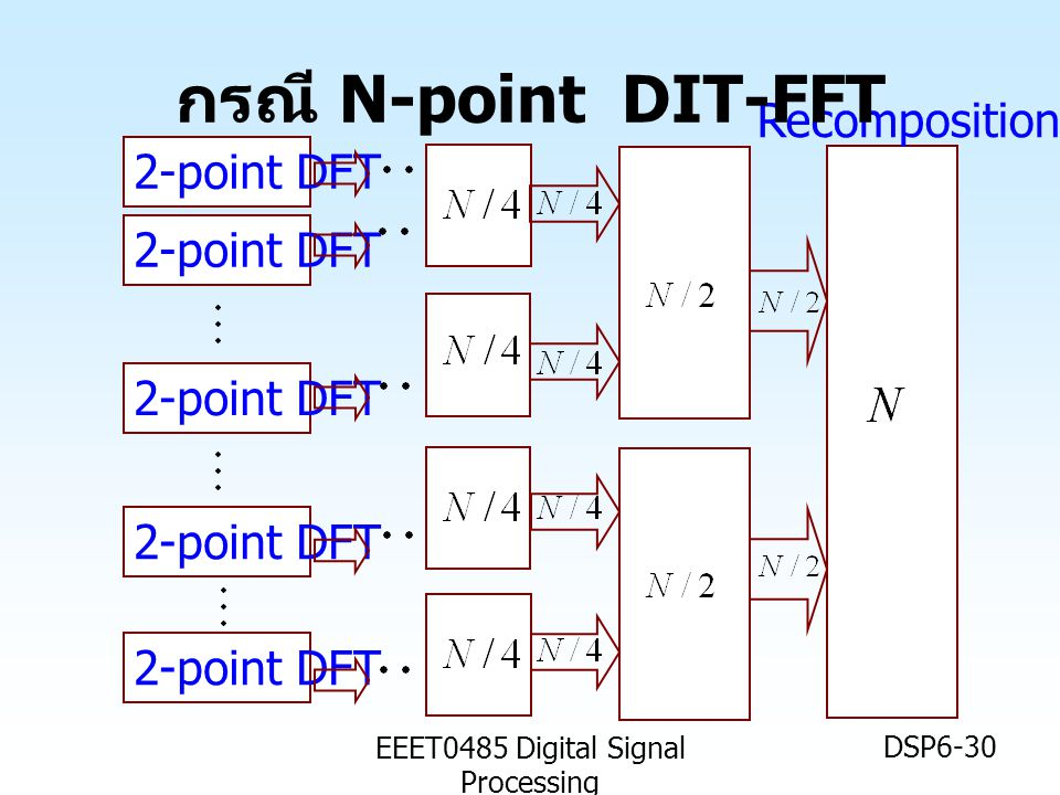 EEET0485 Digital Signal Processing DSP6-30 2-point DFT Recomposition กรณี N-point DIT-FFT