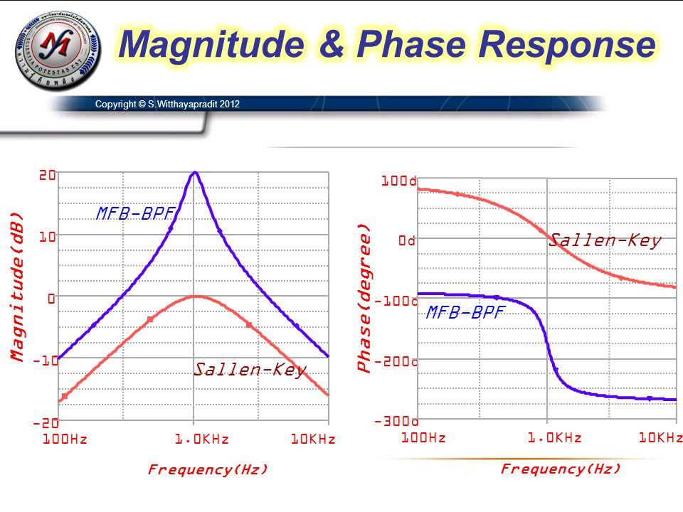 Copyright © S.Witthayapradit 2012 Frequency(Hz) 100Hz1.0KHz10KHz -300d -200d -100d 0d 100d Frequency(Hz) 100Hz1.0KHz10KHz -20 -10 0 10 20 MFB-BPF Sall