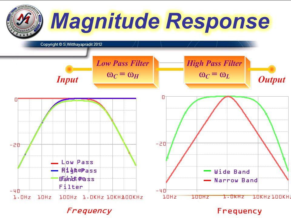 Copyright © S.Witthayapradit 2012 020406080100120 -120 -100 -80 -60 -40 -20 0 Frequency Power Spectrum Magnitude (dB) ให้ออกแบบวงจรกรองความถี่หยุดผ่าน เพื่อขจัด คลื่นไฟฟ้าสอดแทรก (Interference) ในคลื่นไฟฟ้าหัวใจจากสเปกตรัมที่วัดได้