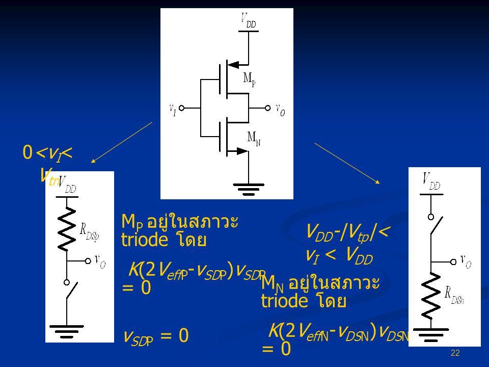 22 0<v I < V tn V DD -|V tp |< v I < V DD M P อยู่ในสภาวะ triode โดย K(2V effP -v SDP )v SDP = 0 v SDP = 0 M N อยู่ในสภาวะ triode โดย K(2V effN -v DSN