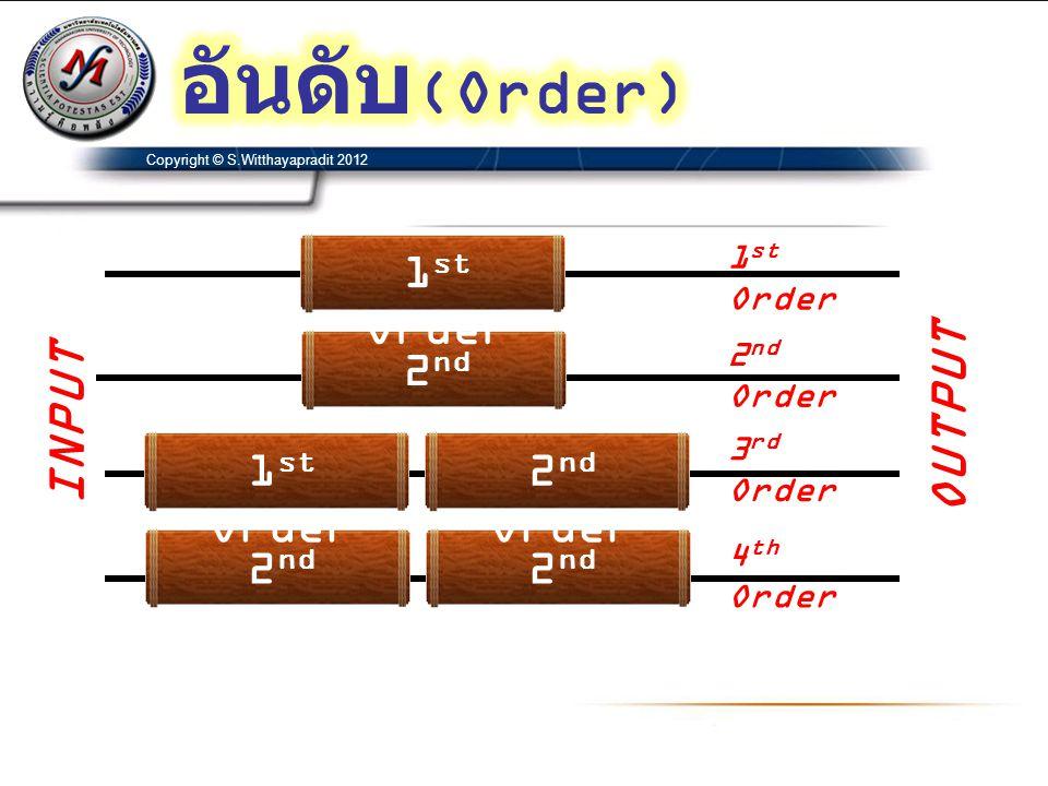 Copyright © S.Witthayapradit 2012 1.930510.618bibi 1.0651.41421.3617aiai Tschebyscheff(3db)ButterworthBessel2 nd Order Coefficient