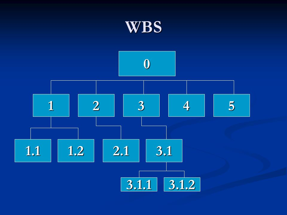 WBS ของ หุ่นกู้ภัย หุ่นกู้ภัย 0 ออกแบบ 1 พัฒนา 2 ทดสอบ 3 ทดลองใช้ 4 ทำรายงาน 5 ออกแบบเมคคานิก1.1ออกแบบซอฟท์แวร์1.2โมดูลการพัฒนา2.1วางแผนทดสอบ3.1 ทดสอบเมคคานิก3.1.1ทดสอบซอฟท์แวร์ 3.1.2 3.1.2
