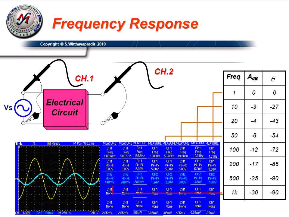 Copyright © S.Witthayapradit 2010 Frequency Response CH.2 CH.1Freq A dB 100 10-3-27 20-4-43 50-8-54 100-12-72 200-17-86 500-25-90 1k-30-90Freq A dB 10