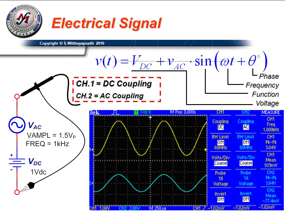 Copyright © S.Witthayapradit 2010 Input Resistance(R in ) CH.2 CH.1 i Example :- สัญญาณไฟฟ้ามีเฟสเท่ากับ ศูนย์