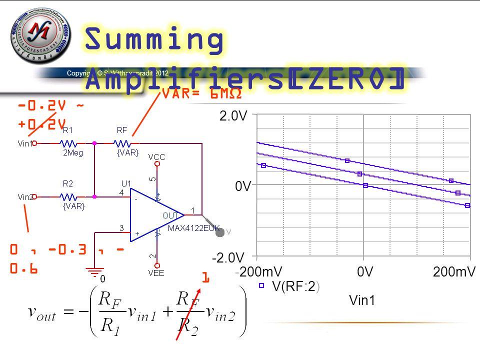 Copyright © S.Witthayapradit 2012 -0.2V ~ +0.2V VAR= 6M  0, -0.3, - 0.6 1 Vin1 -200mV0V200mV V(RF:2) -2.0V 0V 2.0V