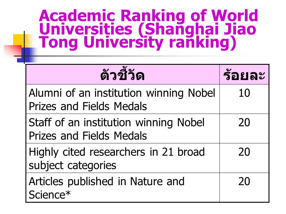 Academic Ranking of World Universities (Shanghai Jiao Tong University ranking) ตัวชี้วัดร้อยละ Alumni of an institution winning Nobel Prizes and Field