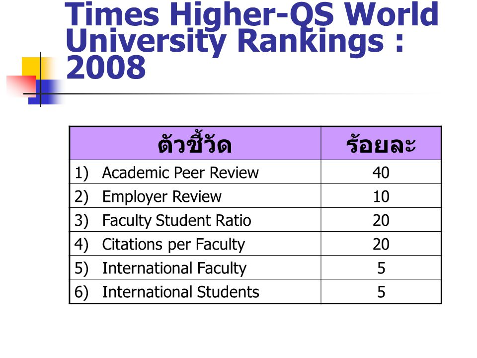 Times Higher-QS World University Rankings : 2008 ตัวชี้วัดร้อยละ 1)Academic Peer Review40 2)Employer Review10 3)Faculty Student Ratio20 4)Citations pe