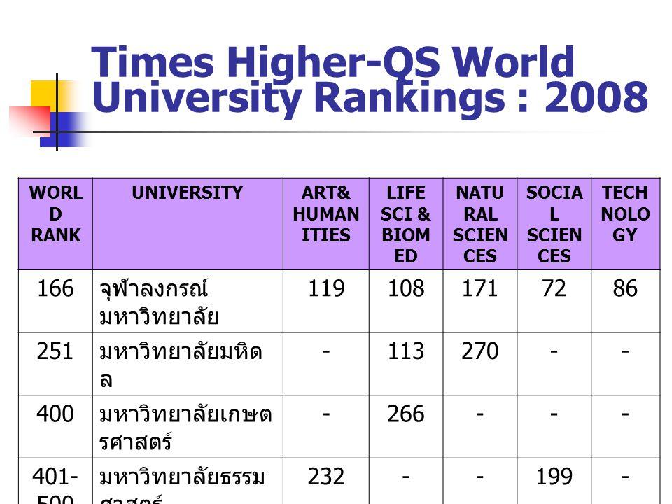 Times Higher-QS World University Rankings : 2008 WORL D RANK UNIVERSITYART& HUMAN ITIES LIFE SCI & BIOM ED NATU RAL SCIEN CES SOCIA L SCIEN CES TECH N