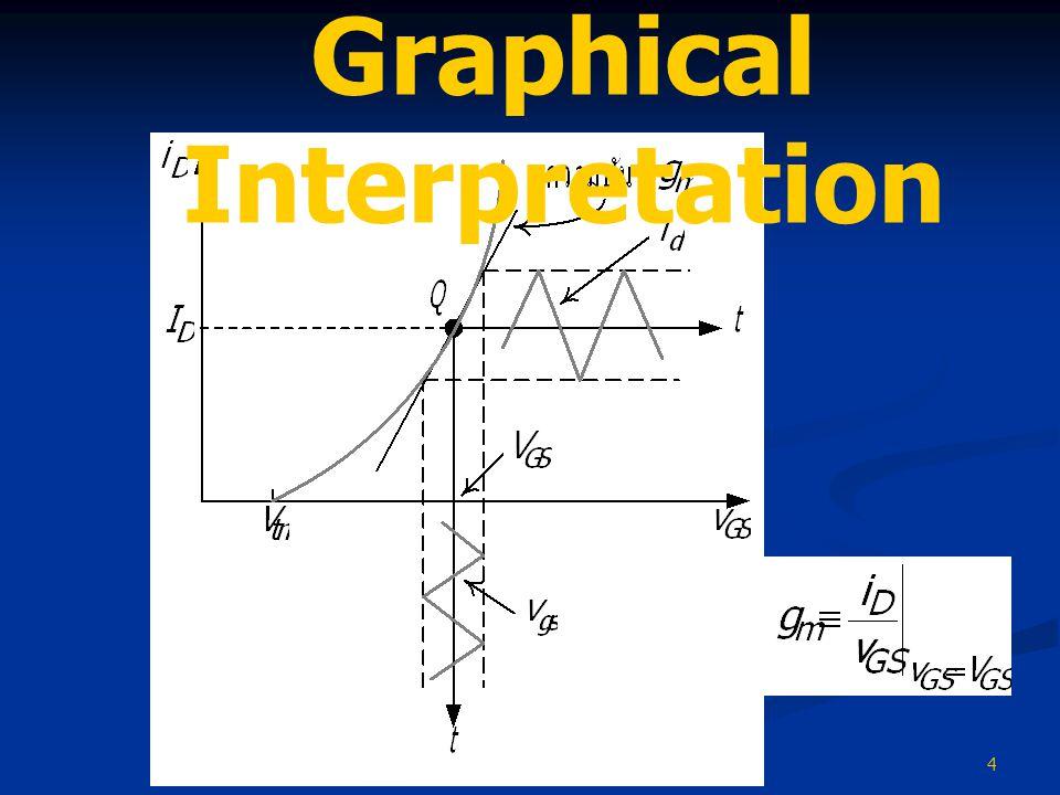 4 Graphical Interpretation