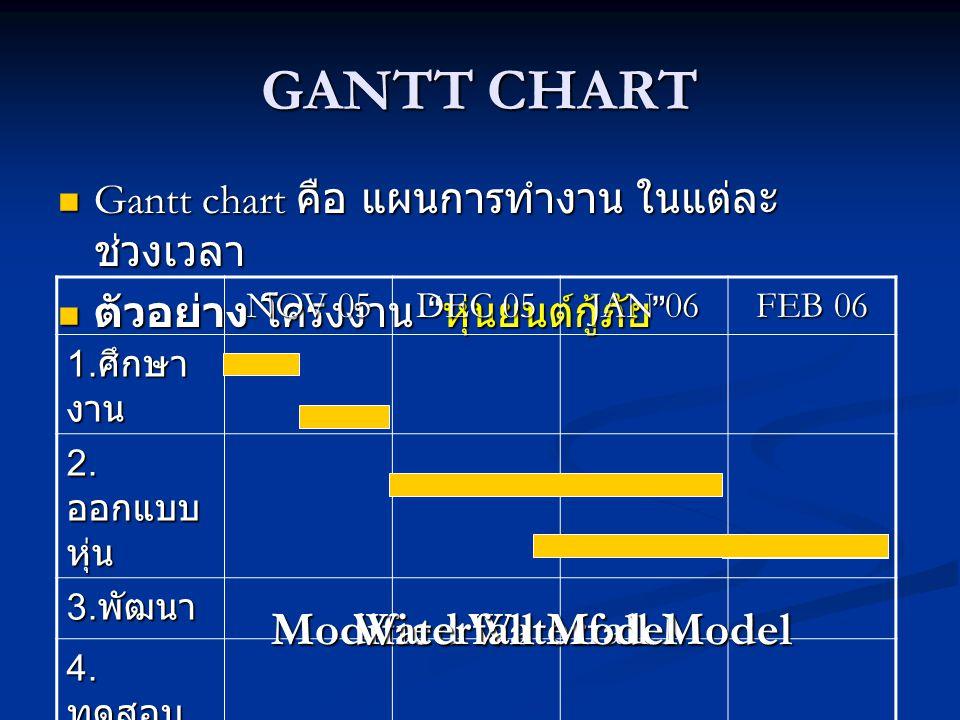 """GANTT CHART  Gantt chart คือ แผนการทำงาน ในแต่ละ ช่วงเวลา  ตัวอย่าง โครงงาน """" หุ่นยนต์กู้ภัย """" NOV 05 DEC 05 JAN 06 FEB 06 1. ศึกษา งาน 2. ออกแบบ หุ"""