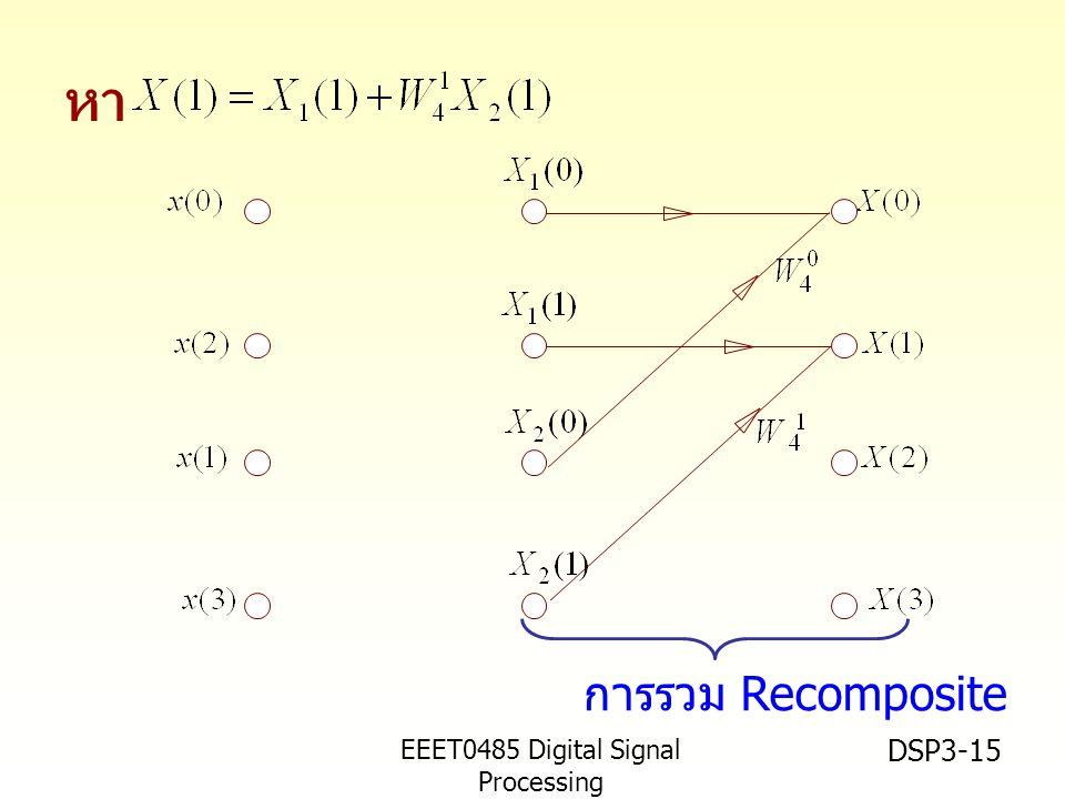 EEET0485 Digital Signal Processing Asst.Prof. Peerapol Yuvapoositanon DSP3-15 หา การรวม Recomposite