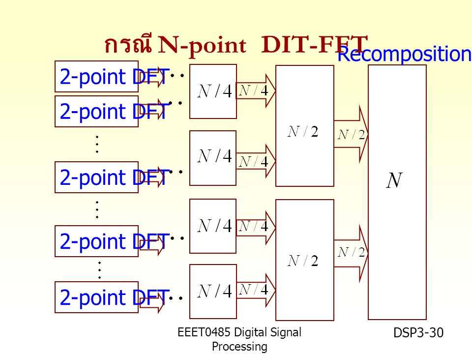 EEET0485 Digital Signal Processing Asst.Prof. Peerapol Yuvapoositanon DSP3-30 2-point DFT Recomposition กรณี N-point DIT-FFT