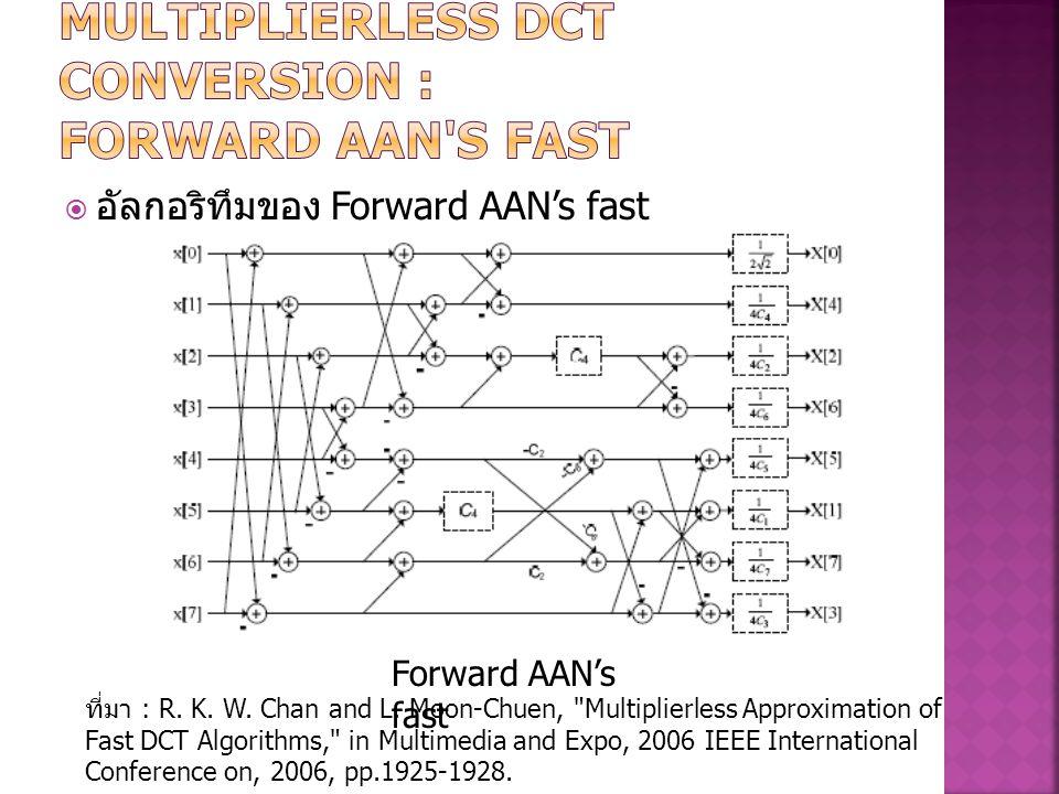  อัลกอริทึมของ Forward AAN's fast Forward AAN's fast ที่มา : R. K. W. Chan and L. Moon-Chuen,