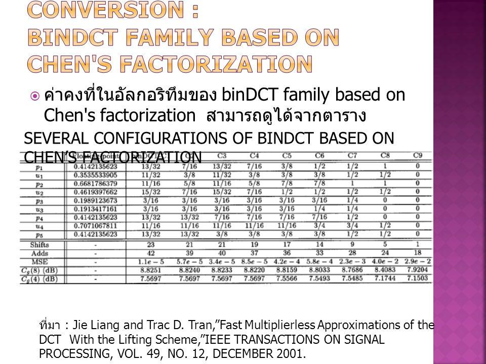  ค่าคงที่ในอัลกอริทึมของ binDCT family based on Chen's factorization สามารถดูได้จากตาราง SEVERAL CONFIGURATIONS OF BINDCT BASED ON CHEN'S FACTORIZATI
