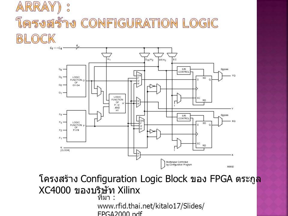 โครงสร้าง Configuration Logic Block ของ FPGA ตระกูล XC4000 ของบริษัท Xilinx ที่มา : www.rfid.thai.net/kitalo17/Slides/ FPGA2000.pdf
