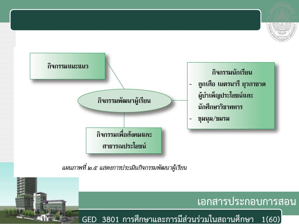 เอกสารประกอบการสอน GED 3801 การศึกษาและการมีส่วนร่วมในสถานศึกษา1(60)