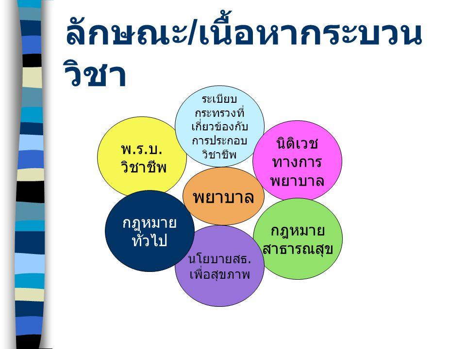 ทำต่อใครทำอะไร +ดูรายละเอียดนิยามใน p.3* การ พยาบาล มนุษย์ -บุคคล -ครอบครัว -ชุมชน การกระทำเกี่ยวกับ -การดูแลช่วยเหลือเมื่อเจ็บป่วย -การฟื้นฟูสภาพ -การป้องกันโรค -การส่งเสริมสุขภาพ -รวมทั้งการช่วยเหลือแพทย์กระทำการรักษา โรค *ทั้งนี้โดยอาศัยหลักวิทยาศาสตร์และศิลปะการ พยาบาล การ ผดุง ครรภ์ -หญิงมีครรภ์ -หญิงหลังคลอด -ทารกแรกเกิด -ครอบครัว *ในระยะตั้งครรภ์ ระยะคลอด ระยะ หลังคลอดการกระทำเกี่ยวกับ -การดูแลและการช่วยเหลือ -การดูแลและการช่วยเหลือ -การตรวจ การทำคลอด การส่งเสริมสุขภาพและ ป้องกันความผิดปกติ -การตรวจ การทำคลอด การส่งเสริมสุขภาพและ ป้องกันความผิดปกติ -การตรวจ การทำคลอดและการวางแผน ครอบครัว -รวมทั้งช่วยเหลือแพทย์กระทำการรักษาโรค -รวมทั้งช่วยเหลือแพทย์กระทำการรักษาโรค *ทั้งนี้โดยอาศัยหลักวิทยาศาสตร์และศิลปะการ พยาบาล การประกอบวิชาชีพ การพยาบาล