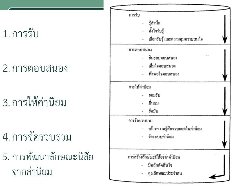 1.การรับ 2.การตอบสนอง 3.การให้ค่านิยม 4.การจัดรวบรวม 5.การพัฒนาลักษณะนิสัย จากค่านิยม