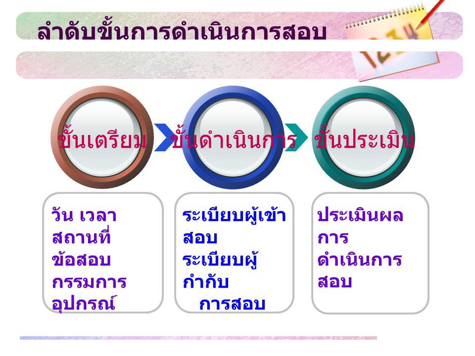 www.themegallery.com ขั้นเตรียมขั้นดำเนินการขั้นประเมิน วัน เวลา สถานที่ ข้อสอบ กรรมการ อุปกรณ์ ระเบียบผู้เข้า สอบ ระเบียบผู้ กำกับ การสอบ ประเมินผล ก