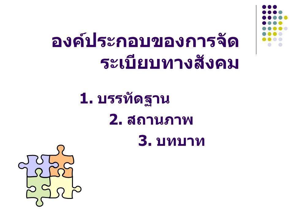 องค์ประกอบของการจัด ระเบียบทางสังคม 1. บรรทัดฐาน 2. สถานภาพ 3. บทบาท