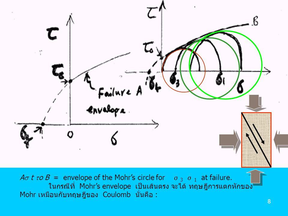 9  =  (  0 +  n tan  ) Cohesion จาก tan  = cot 2  =  จะได้เป็น  o =  (  o +    ) ซึ่งเหมือนกับ Coulomb's Law