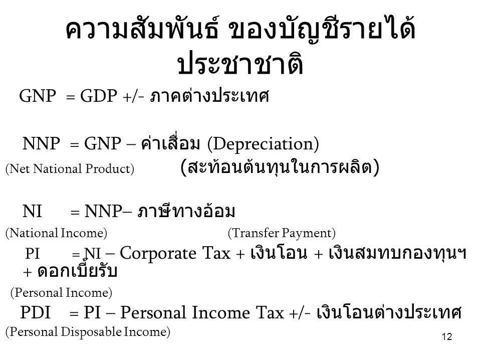 12 ความสัมพันธ์ ของบัญชีรายได้ ประชาชาติ GNP = GDP +/- ภาคต่างประเทศ NNP = GNP – ค่าเสื่อม (Depreciation) (Net National Product) ( สะท้อนต้นทุนในการผล