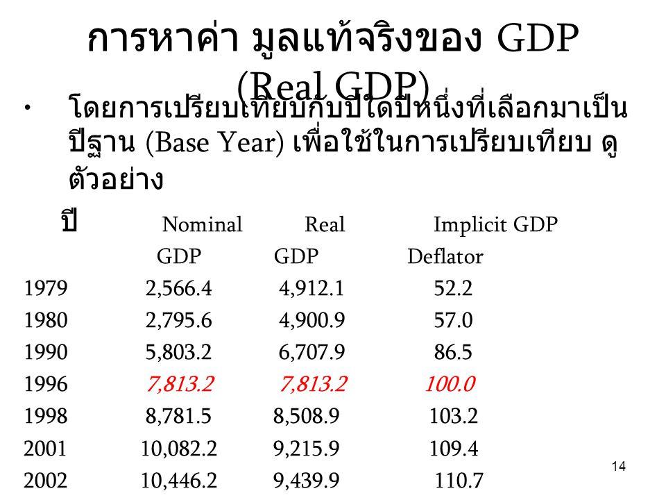 14 การหาค่า มูลแท้จริงของ GDP (Real GDP) • โดยการเปรียบเทียบกับปีใดปีหนึ่งที่เลือกมาเป็น ปีฐาน (Base Year) เพื่อใช้ในการเปรียบเทียบ ดู ตัวอย่าง ปี Nom