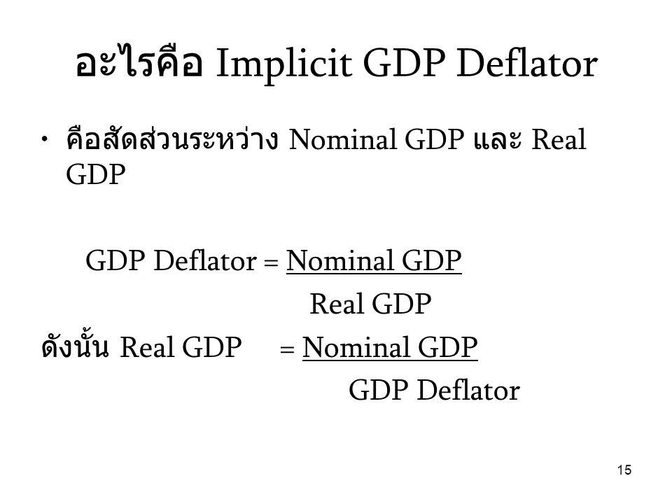 15 อะไรคือ Implicit GDP Deflator • คือสัดส่วนระหว่าง Nominal GDP และ Real GDP GDP Deflator = Nominal GDP Real GDP ดังนั้น Real GDP = Nominal GDP GDP D