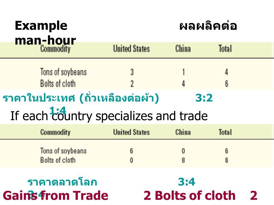 If each country specializes and trade Example ผลผลิคต่อ man-hour ราคาในประเทศ ( ถั่วเหลืองต่อผ้า ) 3:2 1:4 ราคาตลาดโลก 3:4 3:4 Gains from Trade 2 Bolt