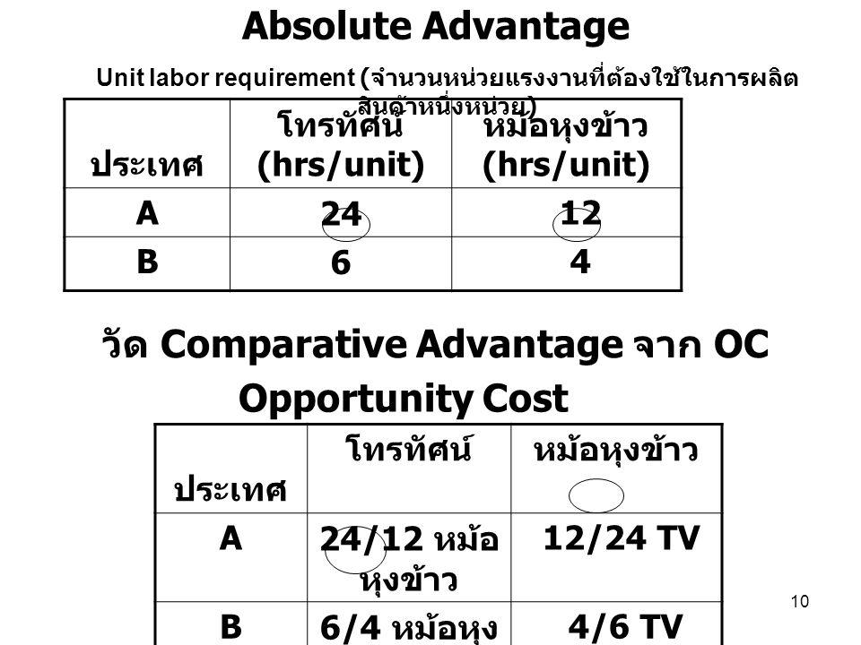 10 วัด Comparative Advantage จาก OC ประเทศ โทรทัศน์ (hrs/unit) หม้อหุงข้าว (hrs/unit) A24 12 B6 4 Unit labor requirement ( จำนวนหน่วยแรงงานที่ต้องใช้ใ