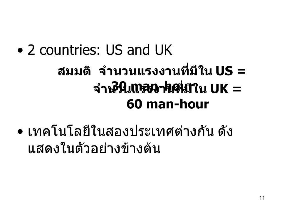 11 •2 countries: US and UK • เทคโนโลยีในสองประเทศต่างกัน ดัง แสดงในตัวอย่างข้างต้น สมมติ จำนวนแรงงานที่มีใน US = 30 man-hour จำนวนแรงงานที่มีใน UK = 6