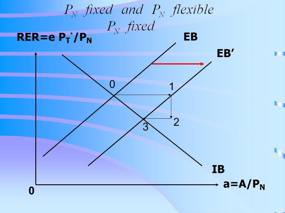 RER=e P T * /P N a=A/P N 0 IB EB EB' 0 1 2 3