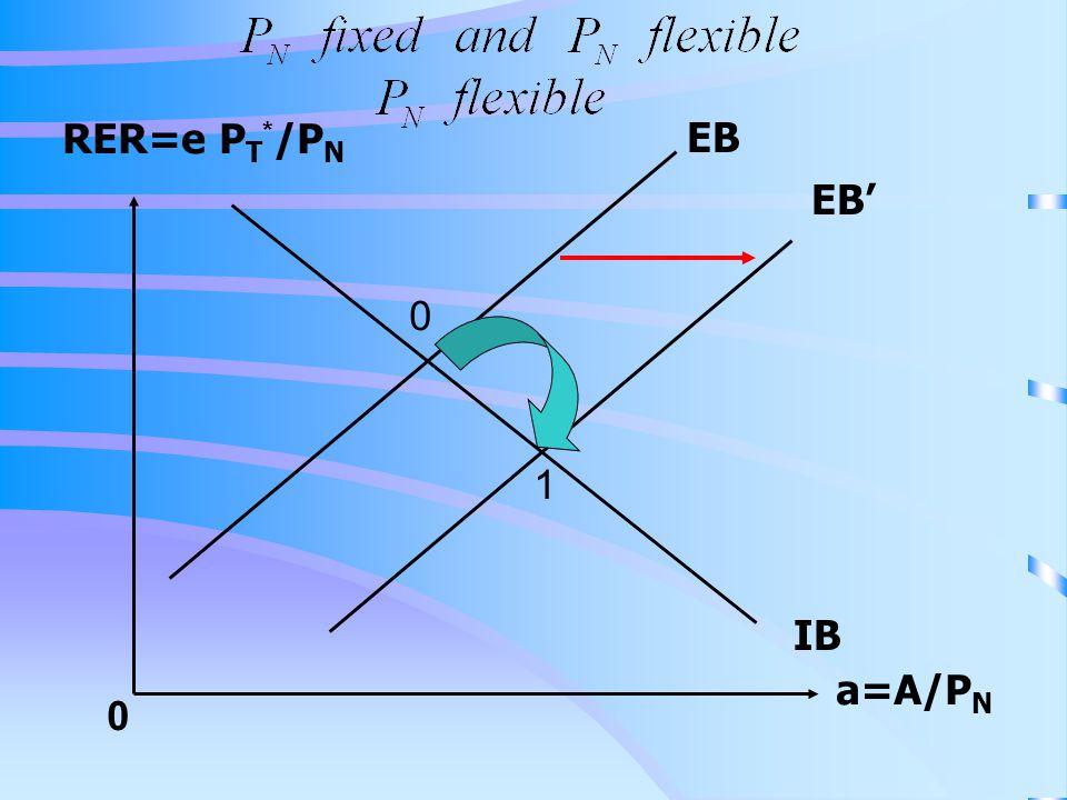 RER=e P T * /P N a=A/P N 0 IB EB EB' 0 1