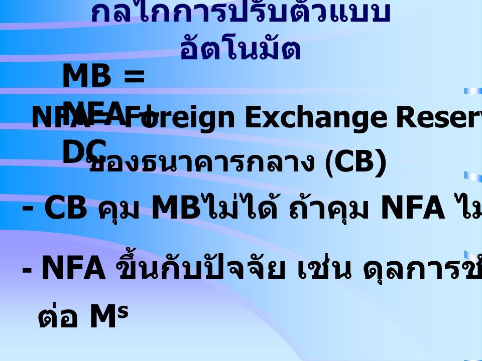 กลไกการปรับตัวแบบ อัตโนมัต MB = NFA + DC NFA= Foreign Exchange Reserves - Foreign Liability ของธนาคารกลาง (CB) - CB คุม MB ไม่ได้ ถ้าคุม NFA ไม่ได้ -
