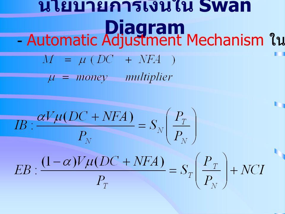 นโยบายการเงินใน Swan Diagram - Automatic Adjustment Mechanism ใน Swan Diagram