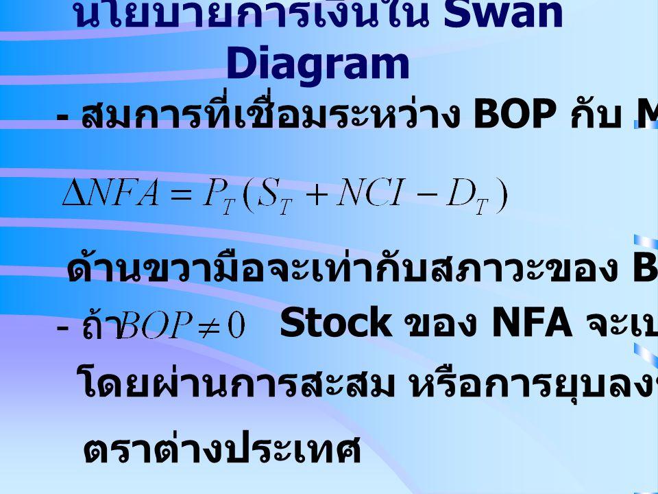 นโยบายการเงินใน Swan Diagram - สมการที่เชื่อมระหว่าง BOP กับ M s ด้านขวามือจะเท่ากับสภาวะของ BOP - ถ้า Stock ของ NFA จะเปลี่ยน โดยผ่านการสะสม หรือการย
