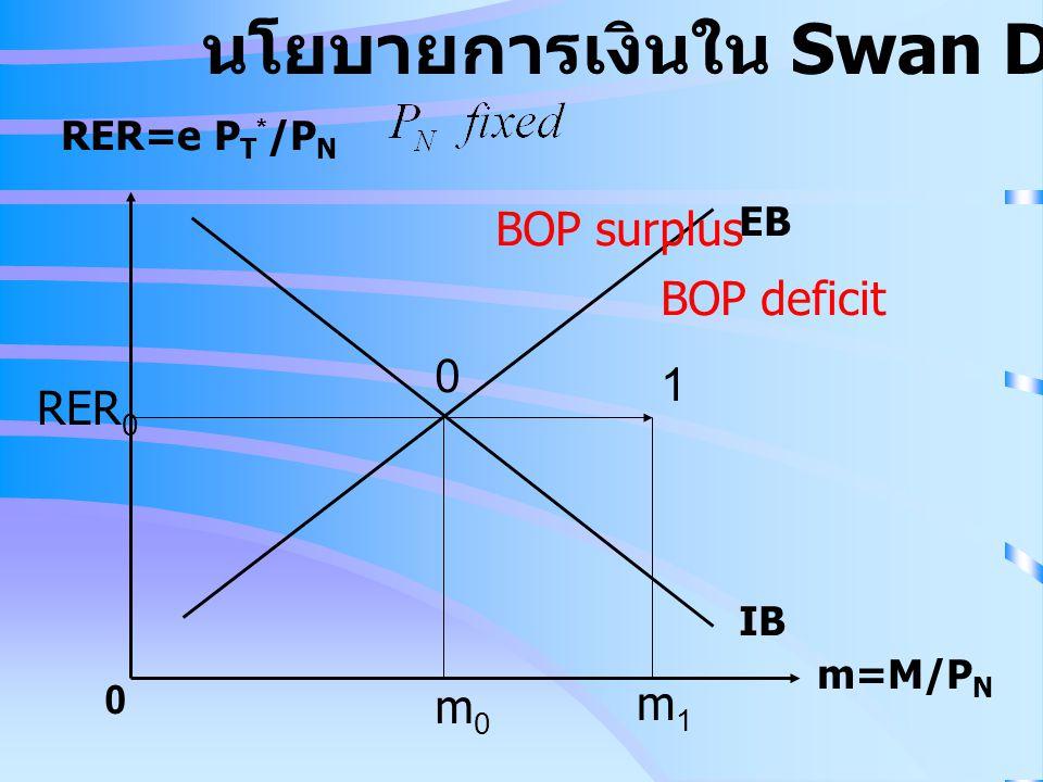 RER=e P T * /P N m=M/P N 0 IB EB นโยบายการเงินใน Swan Diagram BOP surplus BOP deficit RER 0 0 1 m0m0 m1m1