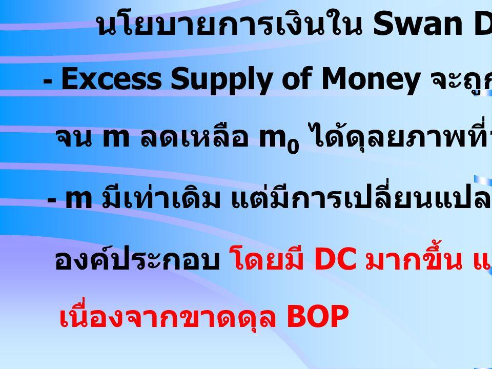 นโยบายการเงินใน Swan Diagram - Excess Supply of Money จะถูกขจัดไป จน m ลดเหลือ m 0 ได้ดุลยภาพที่จุด 0 อีกครั้ง - m มีเท่าเดิม แต่มีการเปลี่ยนแปลงใน อง