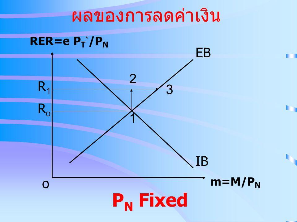 ผลของการลดค่าเงิน IB EB RER=e P T * /P N m=M/P N o RoRo R1R1 2 3 1 P N Fixed