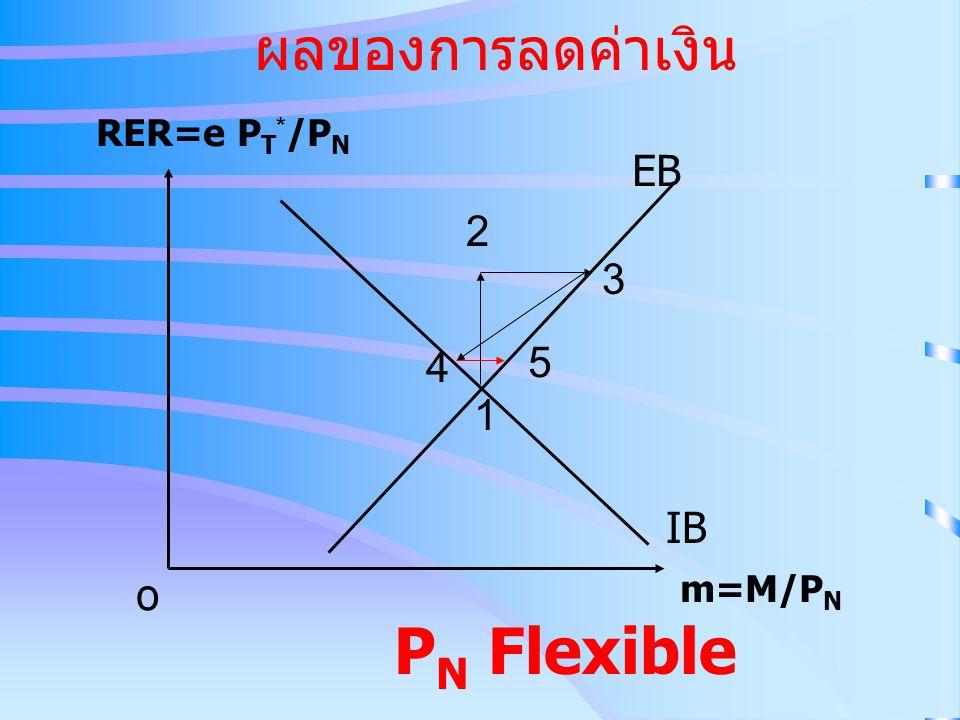 ผลของการลดค่าเงิน IB EB RER=e P T * /P N m=M/P N o 2 3 1 4 P N Flexible 5