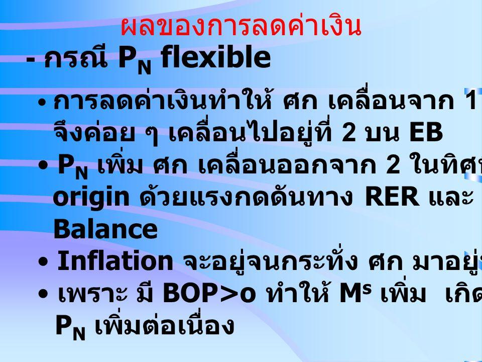 ผลของการลดค่าเงิน - กรณี P N flexible • การลดค่าเงินทำให้ ศก เคลื่อนจาก 1 ไป 2 มี BOP > o จึงค่อย ๆ เคลื่อนไปอยู่ที่ 2 บน EB • P N เพิ่ม ศก เคลื่อนออก