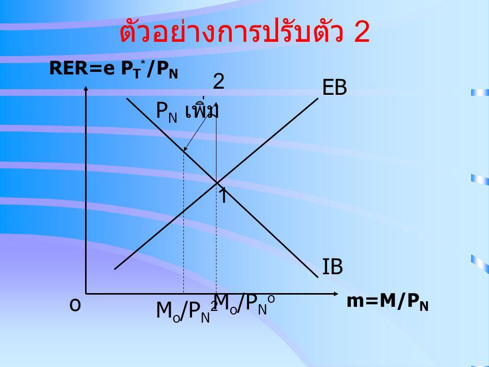ตัวอย่างการปรับตัว 2 IB EB RER=e P T * /P N m=M/P N o 1 2 M o /P N o M o /P N 2 P N เพิ่ม