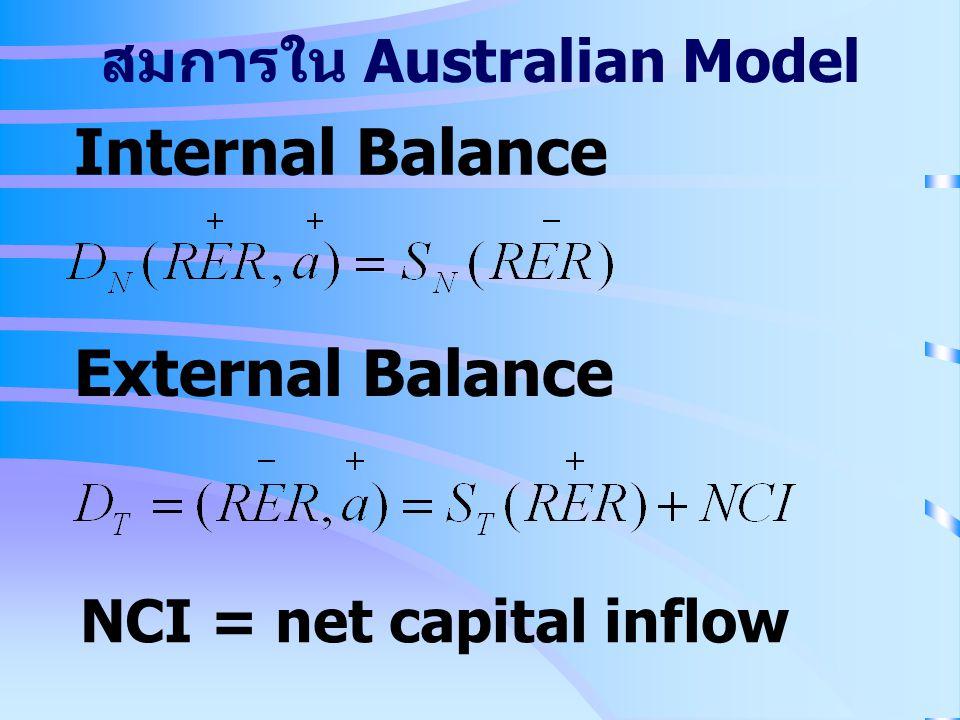 Internal Balance External Balance NCI = net capital inflow