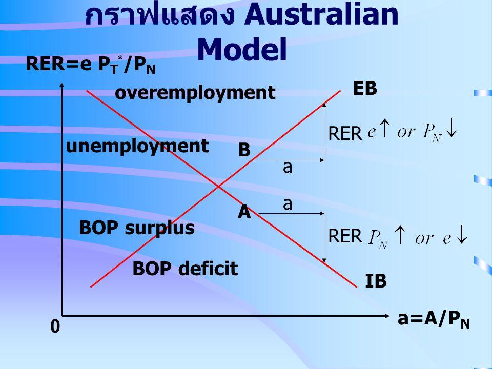 กราฟแสดง Australian Model RER=e P T * /P N a=A/P N 0 EB IB A B overemployment unemployment BOP surplus BOP deficit a a RER