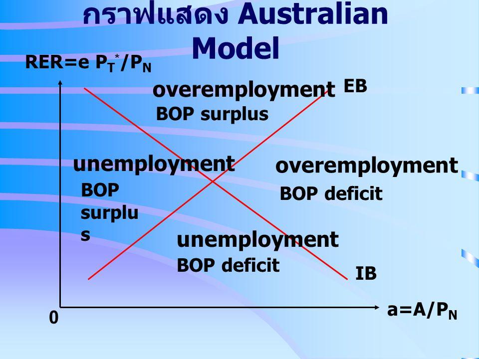 กราฟแสดง Australian Model RER=e P T * /P N a=A/P N 0 EB IB overemployment unemployment BOP surplu s BOP deficit BOP surplus unemployment overemploymen