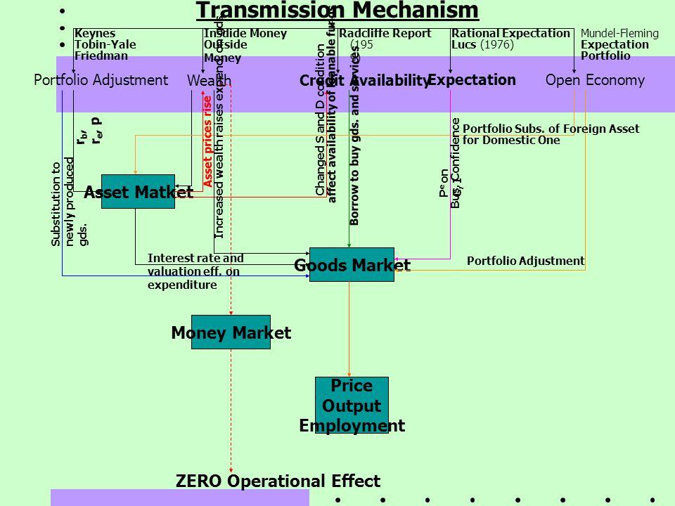 Transmission Mechanism Portfolio Adjustment WealthCredit Availability ExpectationOpen Economy Insdide Money Outside Money Keynes Tobin-Yale Friedman R
