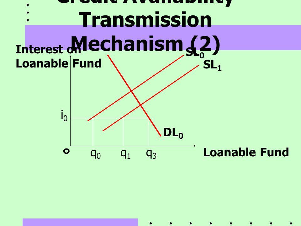 Credit Availability Transmission Mechanism (2) ๐ Loanable Fund SL 0 SL 1 DL 0 Interest on Loanable Fund i0i0 q0q0 q1q1 q3q3
