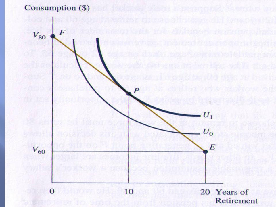  พิจารณาการตัดสินใจของแรงงาน ใน เรื่อง อายุที่จะออกจากงานประจำ  หลังเกษียณ สมมติให้มีรายได้จาก บำนาญเพียงอย่างเดียว  อายุเกษียณขึ้นอยู่กับ  อัตราค่าจ้าง และ จำนวนเงินบำนาญ  อัตราค่าจ้างเพิ่ม  substitution effect  เงินบำนาญเพิ่ม  substitution and income effects