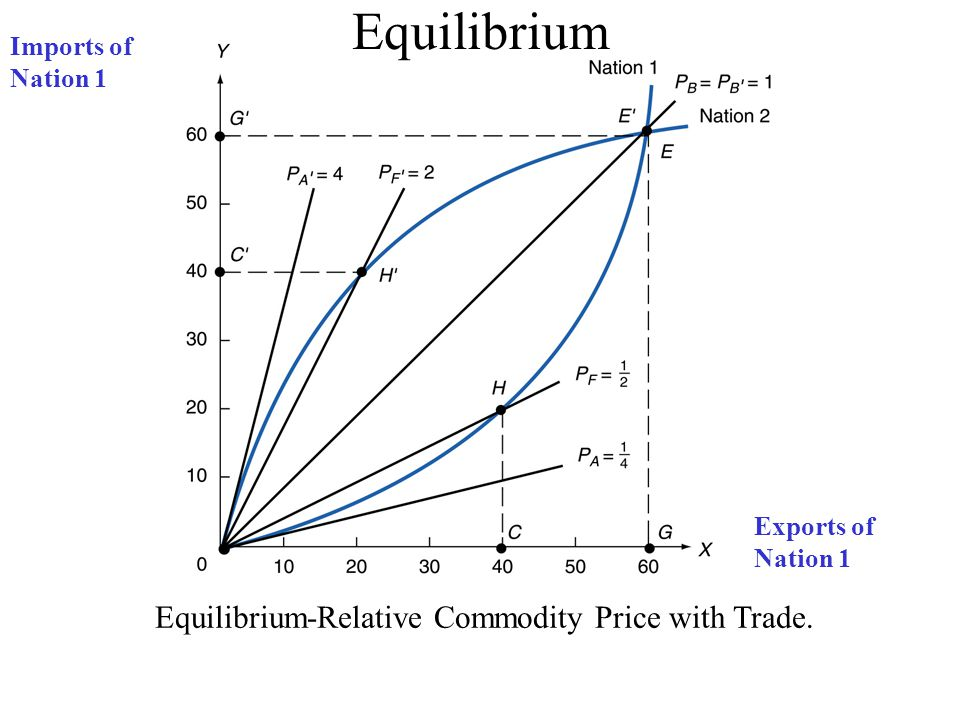 Equilibrium-Relative Commodity Price with Trade. Equilibrium Exports of Nation 1 Imports of Nation 1